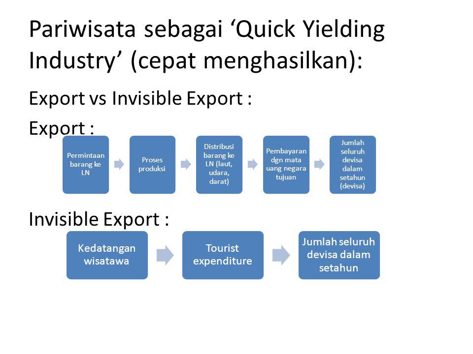 Pariwisata sebagai 'Quick Yielding Industry' (cepat menghasilkan): Export vs Invisible Export : Export : Invisible Export : Permintaan barang ke LN Pr