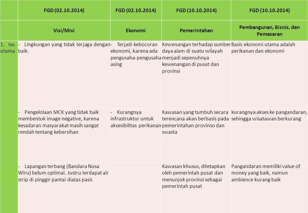 FGD (02.10.2014) FGD (10.10.2014) Visi/MisiEkonomiPemerintahan Pembangunan, Bisnis, dan Pemasaran 1. Isu utama - Lingkungan yang tidak terjaga dengan