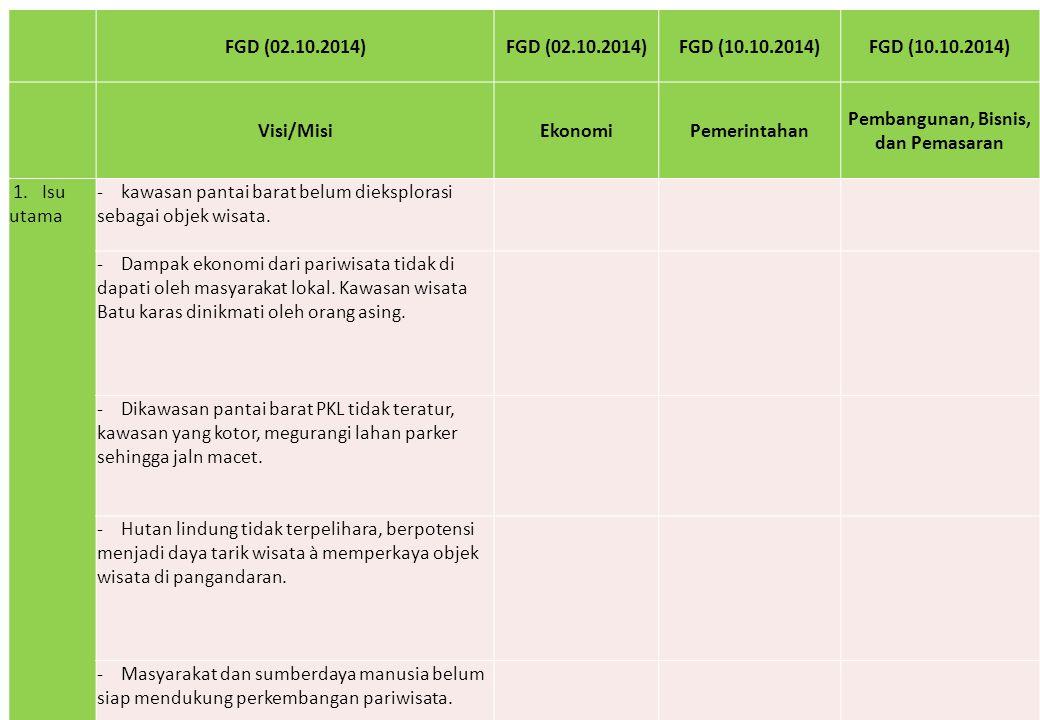FGD (02.10.2014) FGD (10.10.2014) Visi/MisiEkonomiPemerintahan Pembangunan, Bisnis, dan Pemasaran 1. Isu utama - kawasan pantai barat belum dieksplora