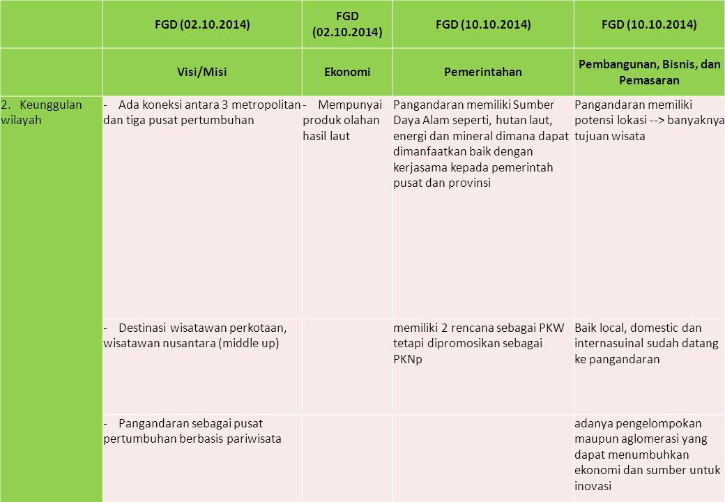 FGD (02.10.2014) FGD (10.10.2014) Visi/MisiEkonomiPemerintahan Pembangunan, Bisnis, dan Pemasaran 2. Keunggulan wilayah - Ada koneksi antara 3 metropo
