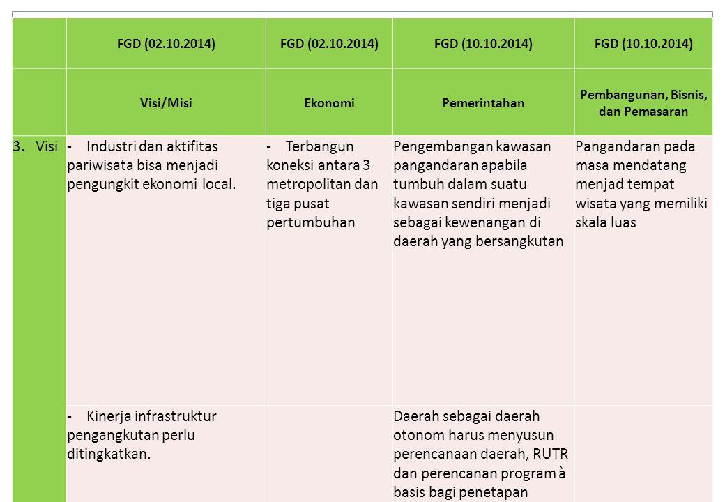 FGD (02.10.2014) FGD (10.10.2014) Visi/MisiEkonomiPemerintahan Pembangunan, Bisnis, dan Pemasaran 3. Visi- Industri dan aktifitas pariwisata bisa menj