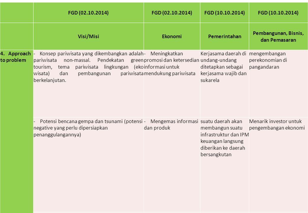 FGD (02.10.2014) FGD (10.10.2014) Visi/MisiEkonomiPemerintahan Pembangunan, Bisnis, dan Pemasaran 4. Approach to problem - Konsep pariwisata yang dike