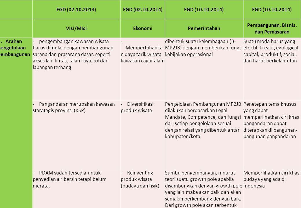 FGD (02.10.2014) FGD (10.10.2014) Visi/MisiEkonomiPemerintahan Pembangunan, Bisnis, dan Pemasaran 5. Arahan pengelolaan pembangunan - pengembangan kaw