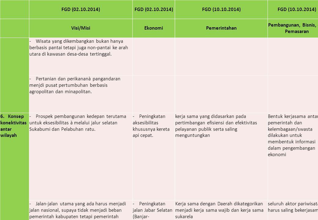 FGD (02.10.2014) FGD (10.10.2014) Visi/MisiEkonomiPemerintahan Pembangunan, Bisnis, dan Pemasaran - Wisata yang dikembangkan bukan hanya berbasis pant