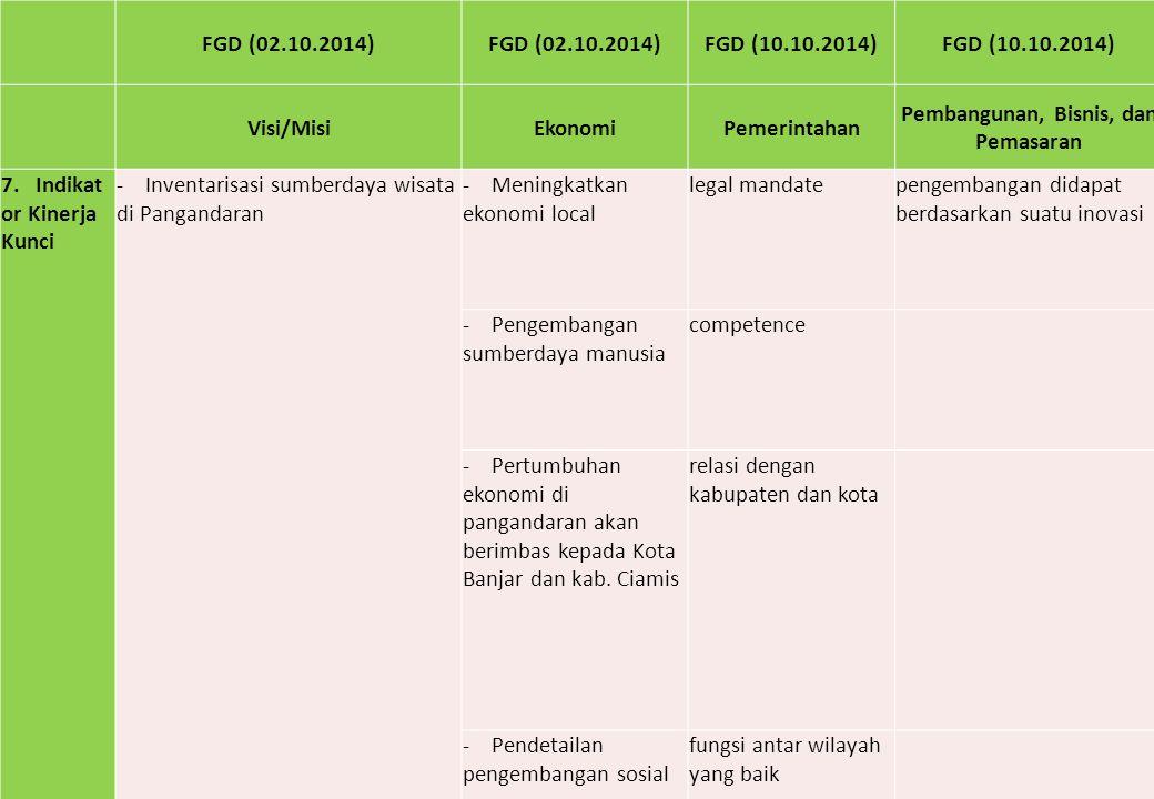 FGD (02.10.2014) FGD (10.10.2014) Visi/MisiEkonomiPemerintahan Pembangunan, Bisnis, dan Pemasaran 7. Indikat or Kinerja Kunci - Inventarisasi sumberda