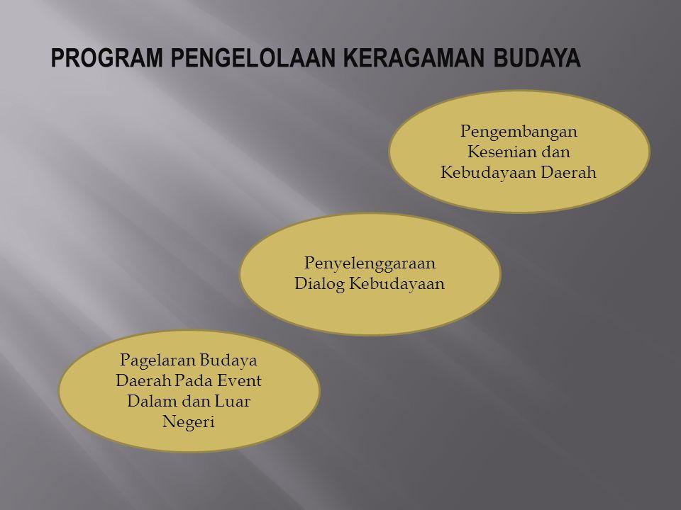 PROGRAM PENGELOLAAN KERAGAMAN BUDAYA Pengembangan Kesenian dan Kebudayaan Daerah Penyelenggaraan Dialog Kebudayaan Pagelaran Budaya Daerah Pada Event