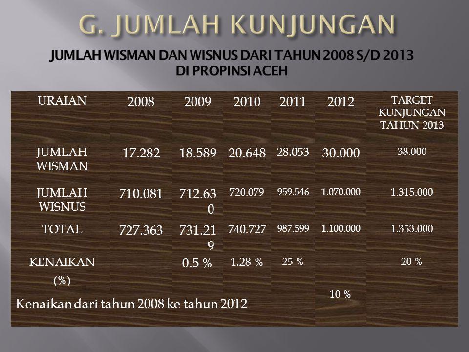 URAIAN Kenaikan dari tahun 2008 ke tahun 2012 20082009201020112012 TARGET KUNJUNGAN TAHUN 2013 JUMLAH WISMAN 17.28218.58920.648 28.053 30.000 38.000 J