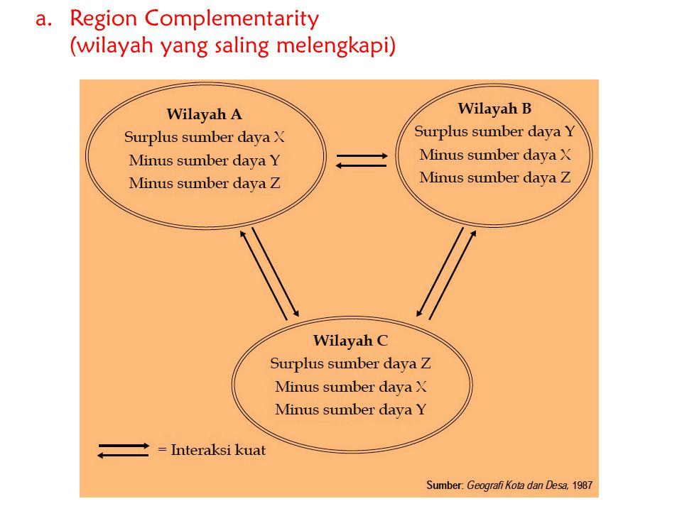 a.Region Complementarity (wilayah yang saling melengkapi)