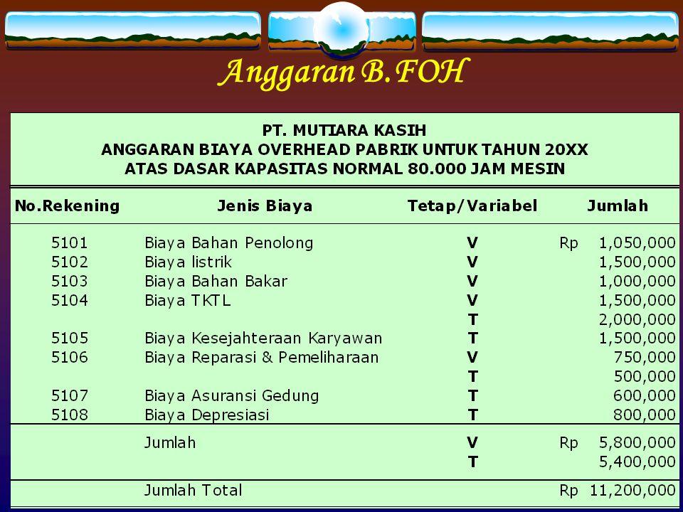 Anggaran B.FOH