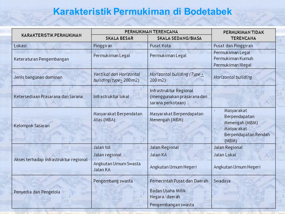 Karakteristik Permukiman di Bodetabek KARAKTERISTIK PERMUKIMAN PERMUKIMAN TERENCANA PERMUKIMAN TIDAK TERENCANA SKALA BESARSKALA SEDANG/BIASA LokasiPin