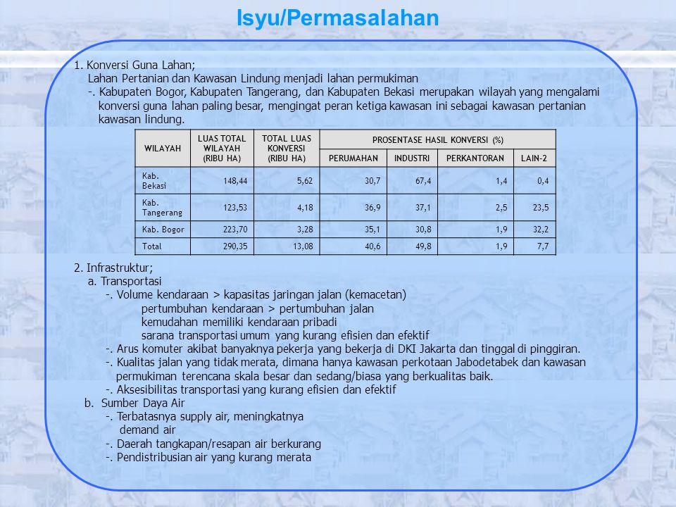 1. Konversi Guna Lahan; Lahan Pertanian dan Kawasan Lindung menjadi lahan permukiman -. Kabupaten Bogor, Kabupaten Tangerang, dan Kabupaten Bekasi mer