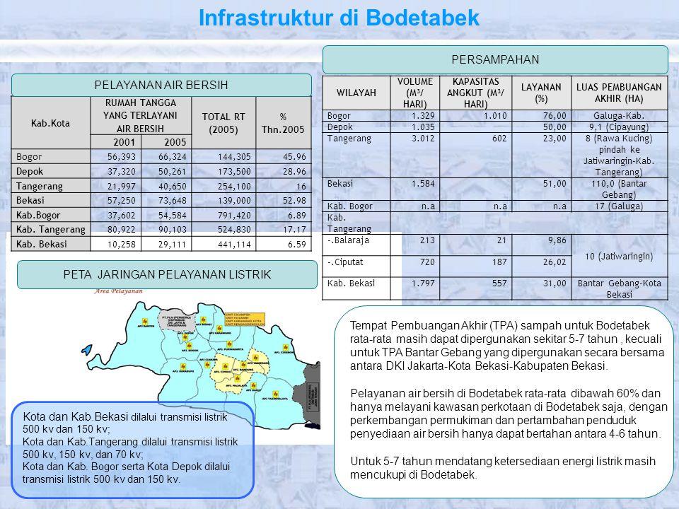 Infrastruktur di Bodetabek PERSAMPAHAN PETA JARINGAN PELAYANAN LISTRIK Kota dan Kab.Bekasi dilalui transmisi listrik 500 kv dan 150 kv; Kota dan Kab.T