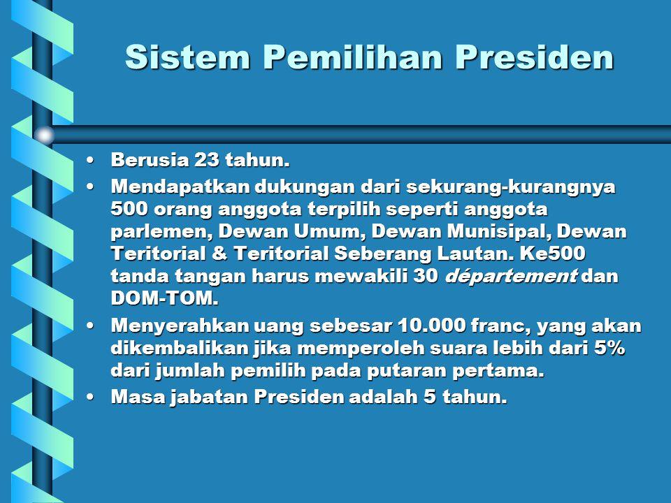 Sistem Pemilihan Presiden Berusia 23 tahun.Berusia 23 tahun.