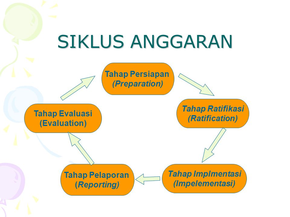 SIKLUS ANGGARAN Tahap Evaluasi (Evaluation) Tahap Persiapan (Preparation) Tahap Ratifikasi (Ratification) Tahap Pelaporan (Reporting) Tahap Implmentas