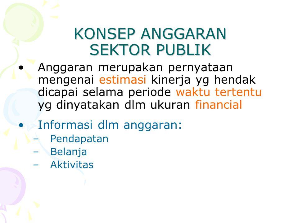 FUNGSI ANGGARAN 1.Alat Perencanaan 2.Alat Pengendalian 3.Alat Kebijakan Fiskal 4.Alat Politik 5.Alat Koordinasi dan Komunikasi 6.Alat Penilaian Kinerja 7.Alat Pemotivasi 8.Alat menciptakan Ruang Publik