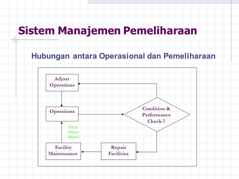 Sistem Manajemen Pemeliharaan Hubungan antara Operasional dan Pemeliharaan Adjust Operations Facility Maintenance Repair Facilities Condition & Perfor