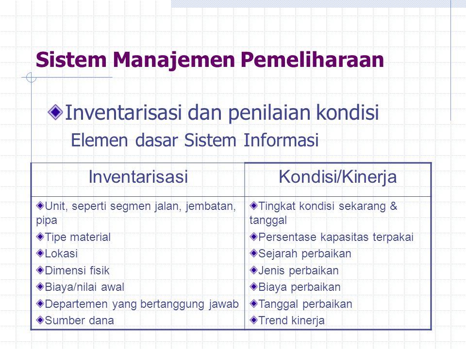 Sistem Manajemen Pemeliharaan Inventarisasi dan penilaian kondisi Elemen dasar Sistem Informasi InventarisasiKondisi/Kinerja Unit, seperti segmen jala