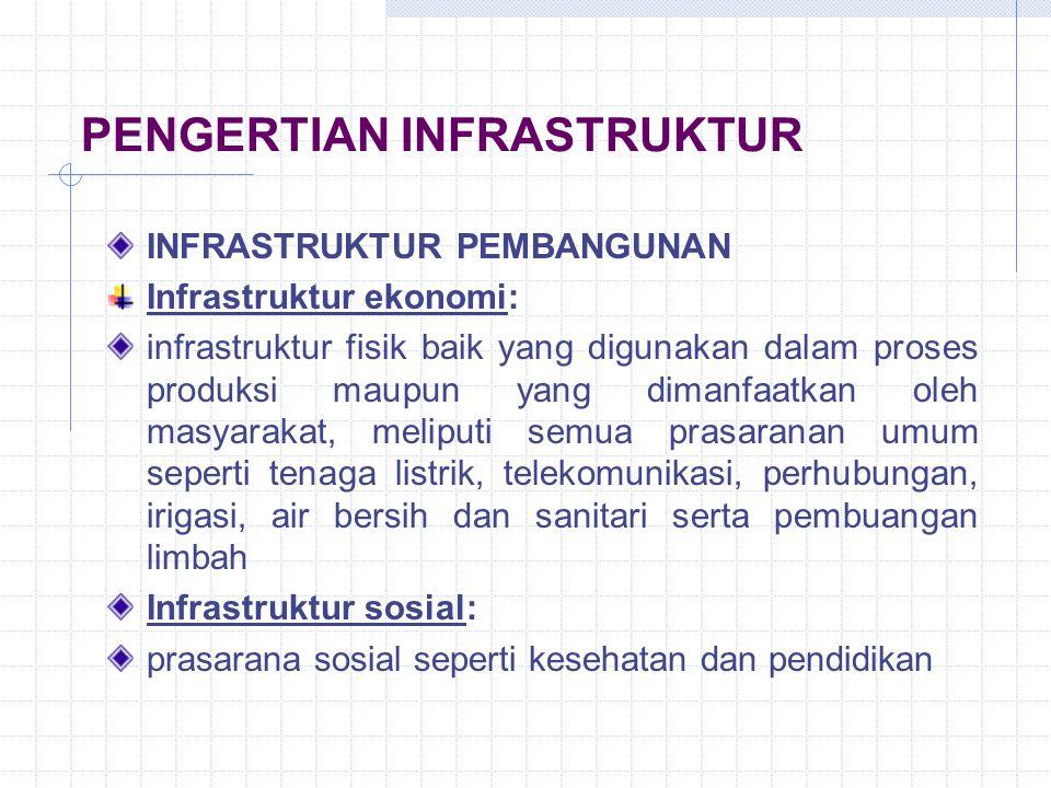 PENGERTIAN INFRASTRUKTUR INFRASTRUKTUR PEMBANGUNAN Infrastruktur ekonomi: infrastruktur fisik baik yang digunakan dalam proses produksi maupun yang di