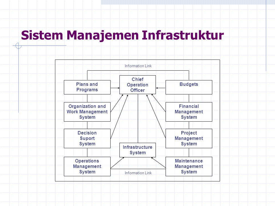 Sistem Manajemen Infrastruktur Chief Operation Officer Infrastructure System Plans and Programs Organization and Work Management System Decision Supor