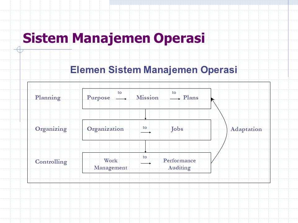 Sistem Manajemen Operasi Elemen Sistem Manajemen Operasi PlanningPurposeMissionPlans to OrganizingOrganizationJobs to Controlling Work Management to P