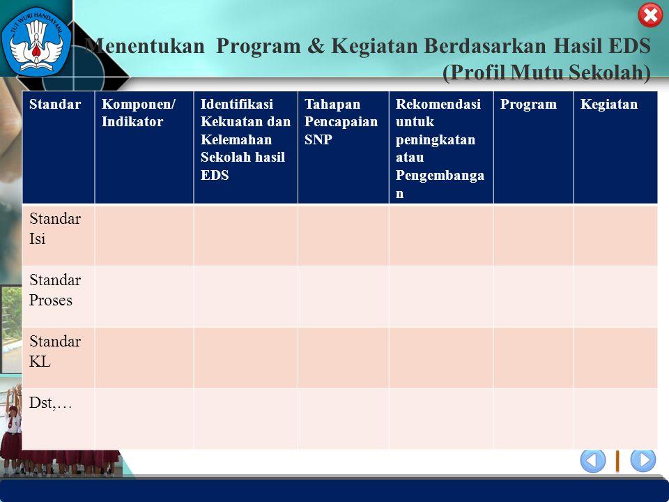 PUSAT PENJAMINAN MUTU PENDIDIKAN - BPSDMPK & PMP – KEMENDIKBUD -2012 Menentukan Program & Kegiatan Berdasarkan Hasil EDS (Profil Mutu Sekolah) Standar
