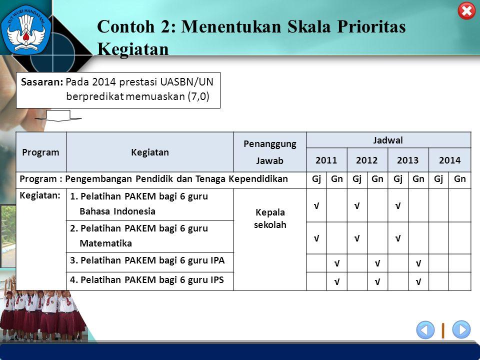 PUSAT PENJAMINAN MUTU PENDIDIKAN - BPSDMPK & PMP – KEMENDIKBUD -2012 ProgramKegiatan Penanggung Jawab Jadwal 2011201220132014 Program : Pengembangan P