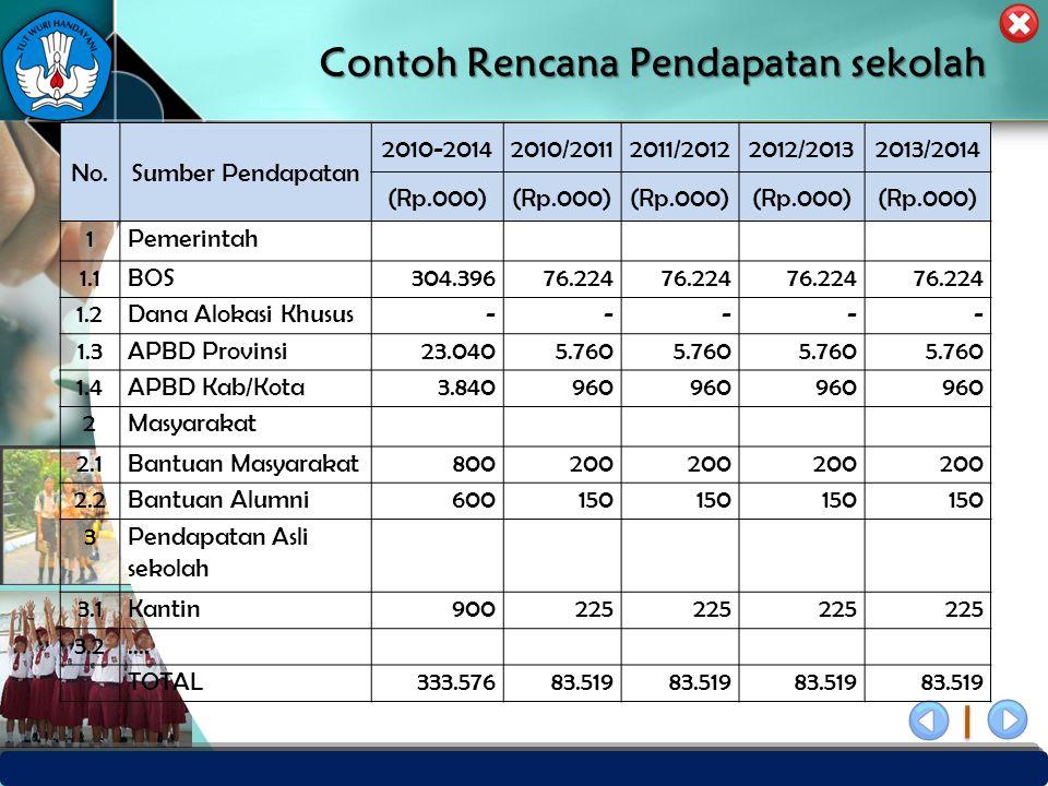 PUSAT PENJAMINAN MUTU PENDIDIKAN - BPSDMPK & PMP – KEMENDIKBUD -2012 Contoh Rencana Pendapatan sekolah No.Sumber Pendapatan 2010-20142010/20112011/201