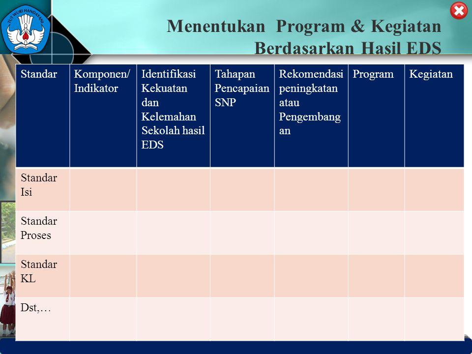 PUSAT PENJAMINAN MUTU PENDIDIKAN - BPSDMPK & PMP – KEMENDIKBUD -2012 Menentukan Program & Kegiatan Berdasarkan Hasil EDS StandarKomponen/ Indikator Id