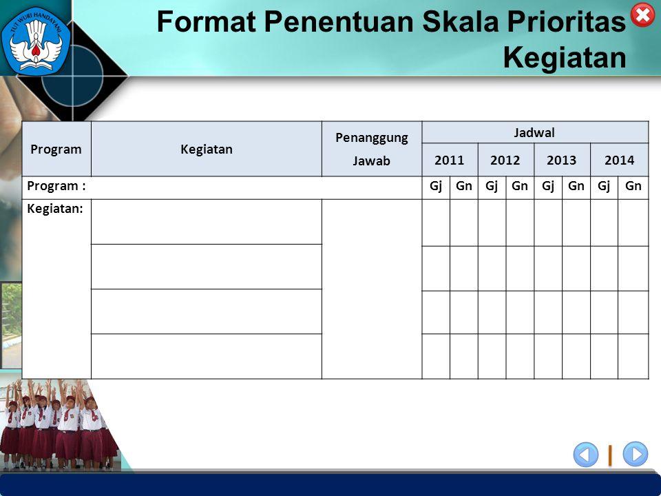 PUSAT PENJAMINAN MUTU PENDIDIKAN - BPSDMPK & PMP – KEMENDIKBUD -2012 ProgramKegiatan Penanggung Jawab Jadwal 2011201220132014 Program :GjGnGjGnGjGnGjG