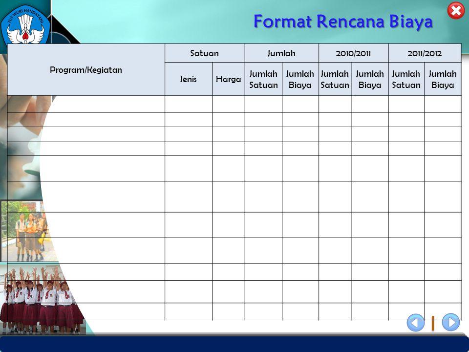 PUSAT PENJAMINAN MUTU PENDIDIKAN - BPSDMPK & PMP – KEMENDIKBUD -2012 Format Rencana Biaya Program/Kegiatan SatuanJumlah2010/20112011/2012 JenisHarga J
