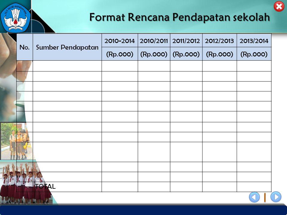 PUSAT PENJAMINAN MUTU PENDIDIKAN - BPSDMPK & PMP – KEMENDIKBUD -2012 Format Rencana Pendapatan sekolah No.Sumber Pendapatan 2010-20142010/20112011/201