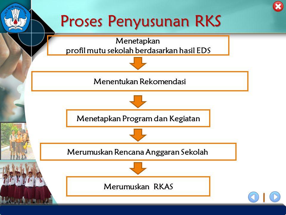 PUSAT PENJAMINAN MUTU PENDIDIKAN - BPSDMPK & PMP – KEMENDIKBUD -2012 ProgramKegiatan Penanggung Jawab Jadwal 2011201220132014 Program :GjGnGjGnGjGnGjGn Kegiatan: Menentukan Skala Prioritas Kegiatan