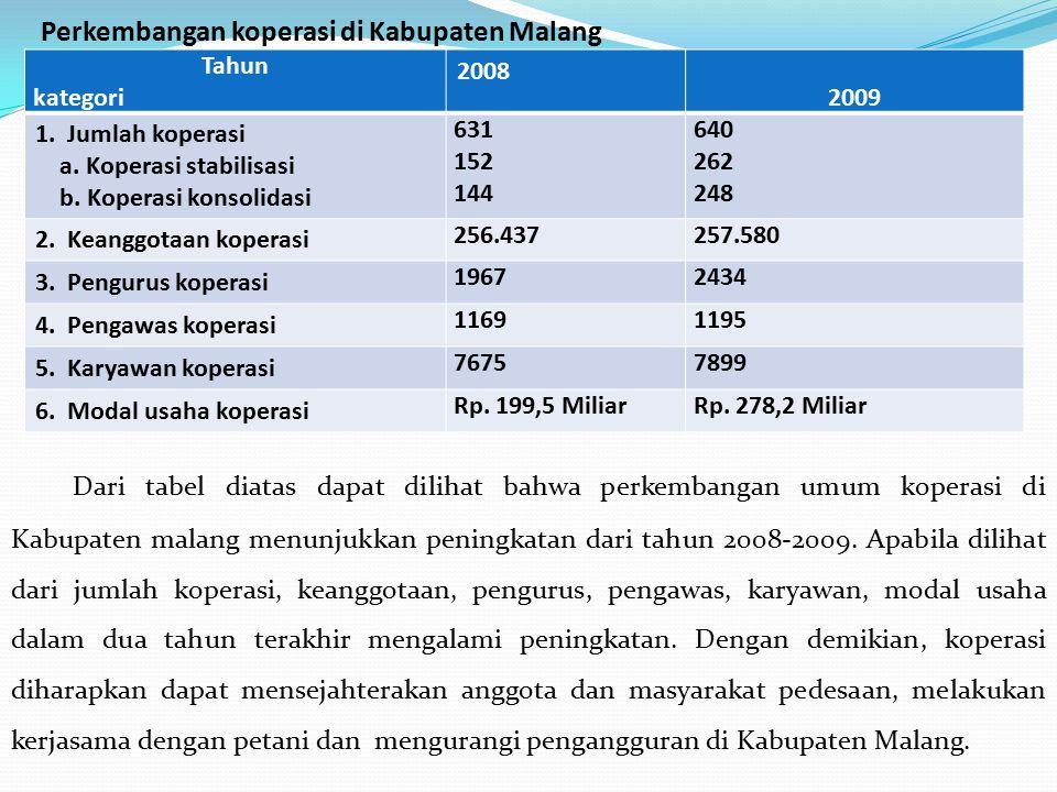Perkembangan koperasi di Kabupaten Malang Dari tabel diatas dapat dilihat bahwa perkembangan umum koperasi di Kabupaten malang menunjukkan peningkatan