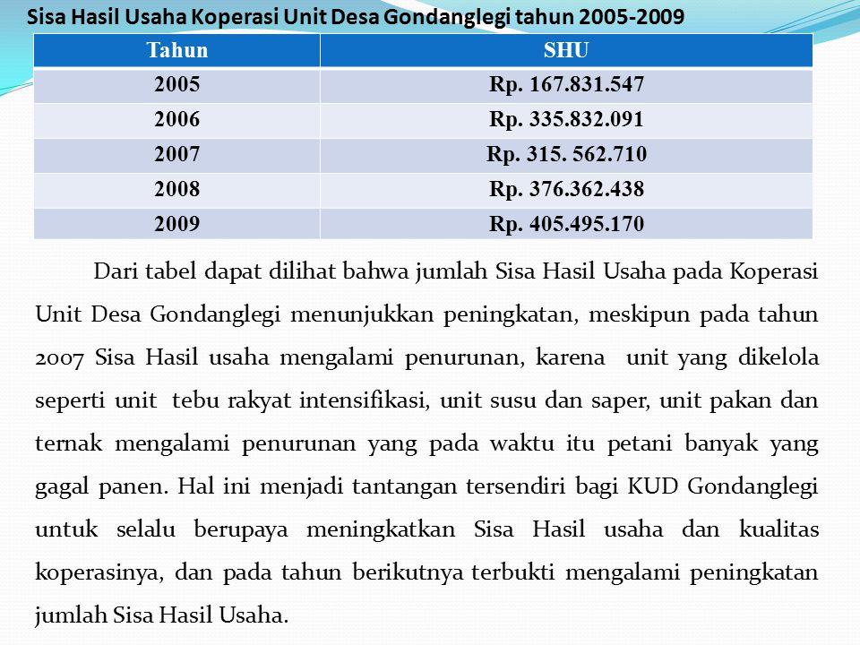 Sisa Hasil Usaha Koperasi Unit Desa Gondanglegi tahun 2005-2009 Dari tabel dapat dilihat bahwa jumlah Sisa Hasil Usaha pada Koperasi Unit Desa Gondang