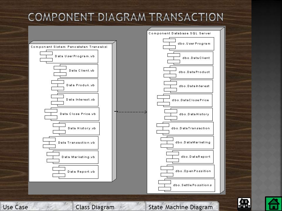 Use CaseClass DiagramState Machine Diagram