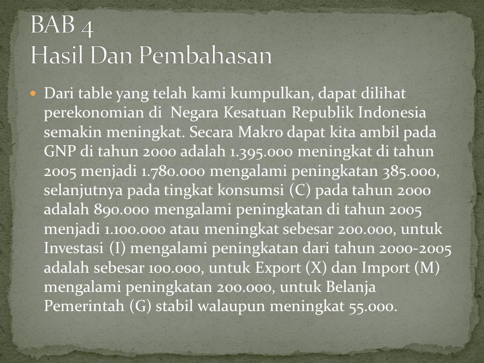 Dari table yang telah kami kumpulkan, dapat dilihat perekonomian di Negara Kesatuan Republik Indonesia semakin meningkat. Secara Makro dapat kita ambi