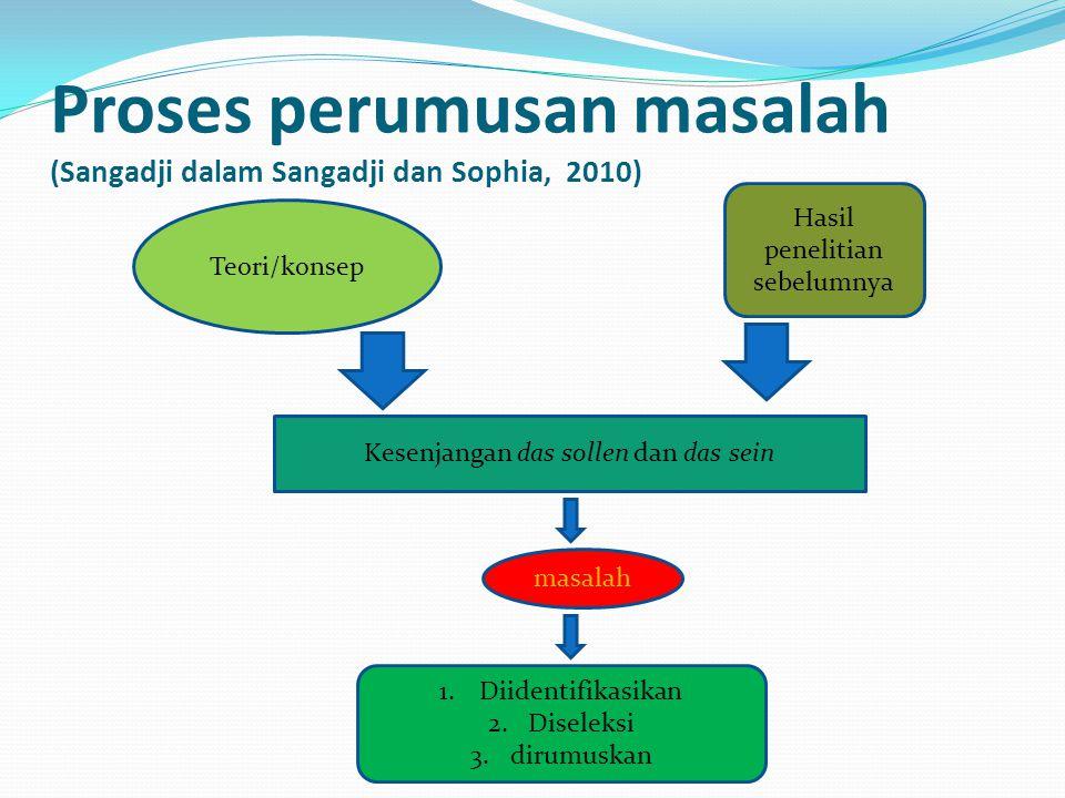 Proses perumusan masalah (Sangadji dalam Sangadji dan Sophia, 2010) Teori/konsep Hasil penelitian sebelumnya Kesenjangan das sollen dan das sein masal