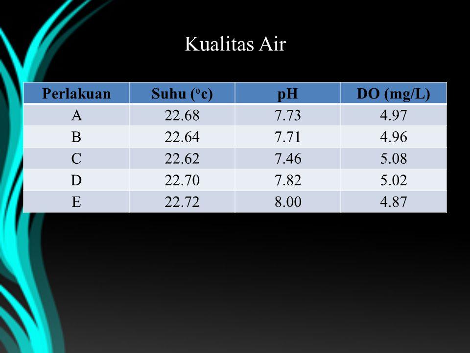 Kualitas Air PerlakuanSuhu ( o c)pHDO (mg/L) A22.687.734.97 B22.647.714.96 C22.627.465.08 D22.707.825.02 E22.728.004.87