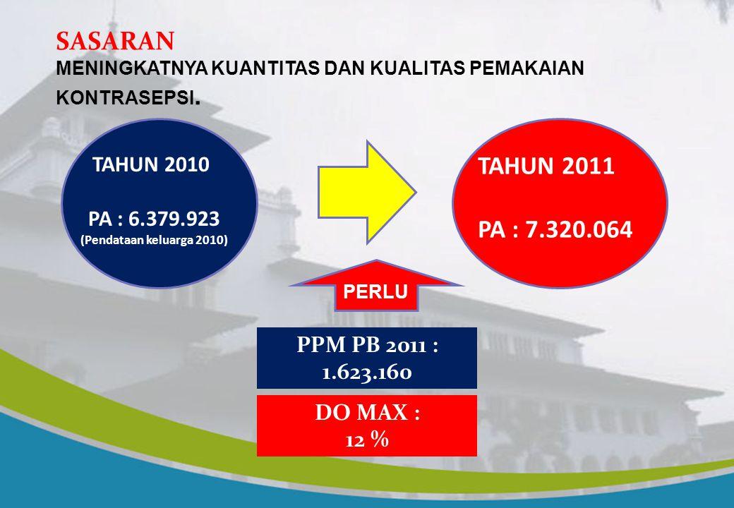 SASARAN KEPENDUDUKAN 1.MEMPERTAHANKAN LPP 1,2 % PER TAHUN  INFO BPS 2009-2010 2.MEMBINA 6,7 PESERTA KB AKTIF 3.MENURUNKAN TFR  2,6 (TAHUN 2007) MENJ