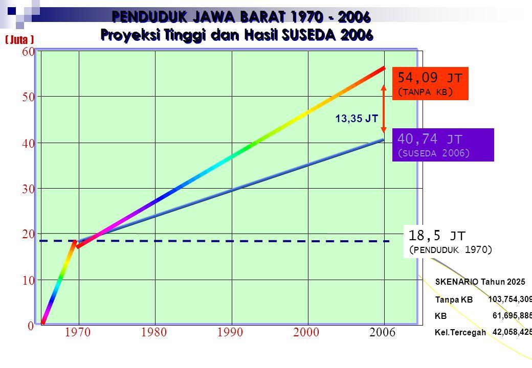 PERKEMBANGAN TFR PROPINSI JAWA BARAT 1970 – 2000 PERKEMBANGAN TFR PROPINSI JAWA BARAT 1970 – 2000 65432106543210 5,90 2, 90 2, 51 80709091929394959697