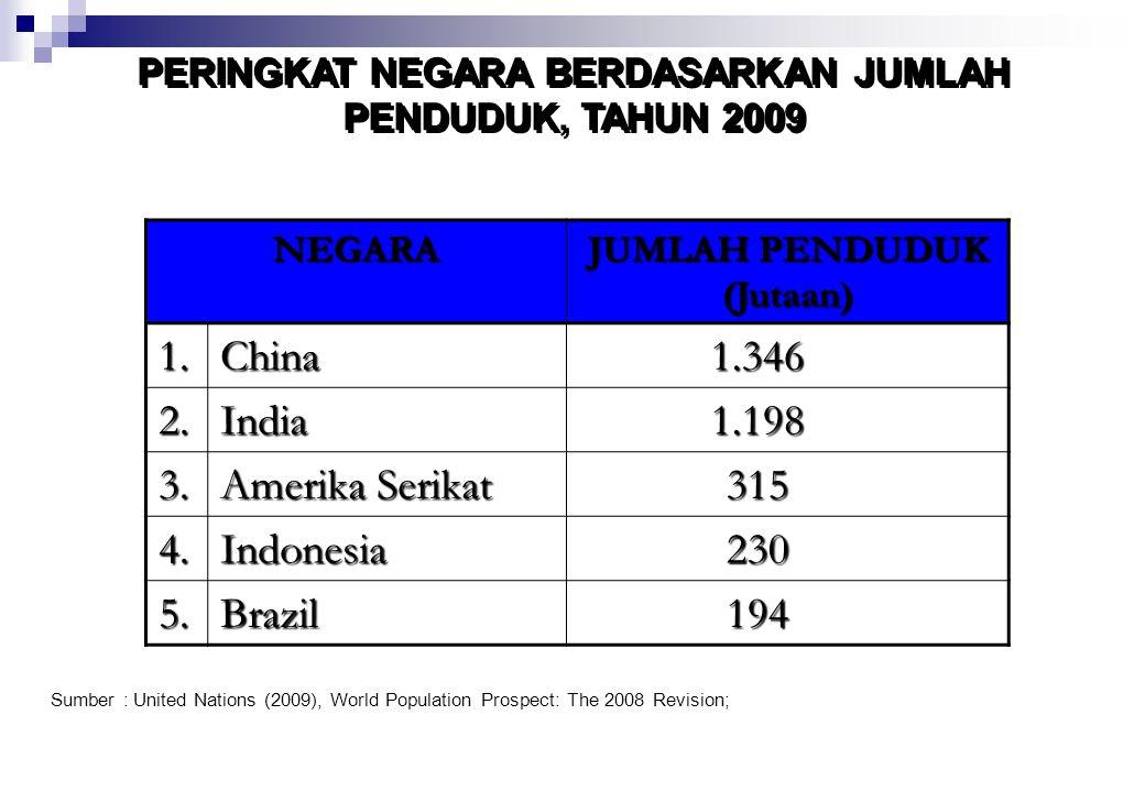 PERKEMBANGAN PENDUDUK DUNIA, INDONESIA & JABAR PERKEMBANGAN PENDUDUK DUNIA, INDONESIA & JABAR