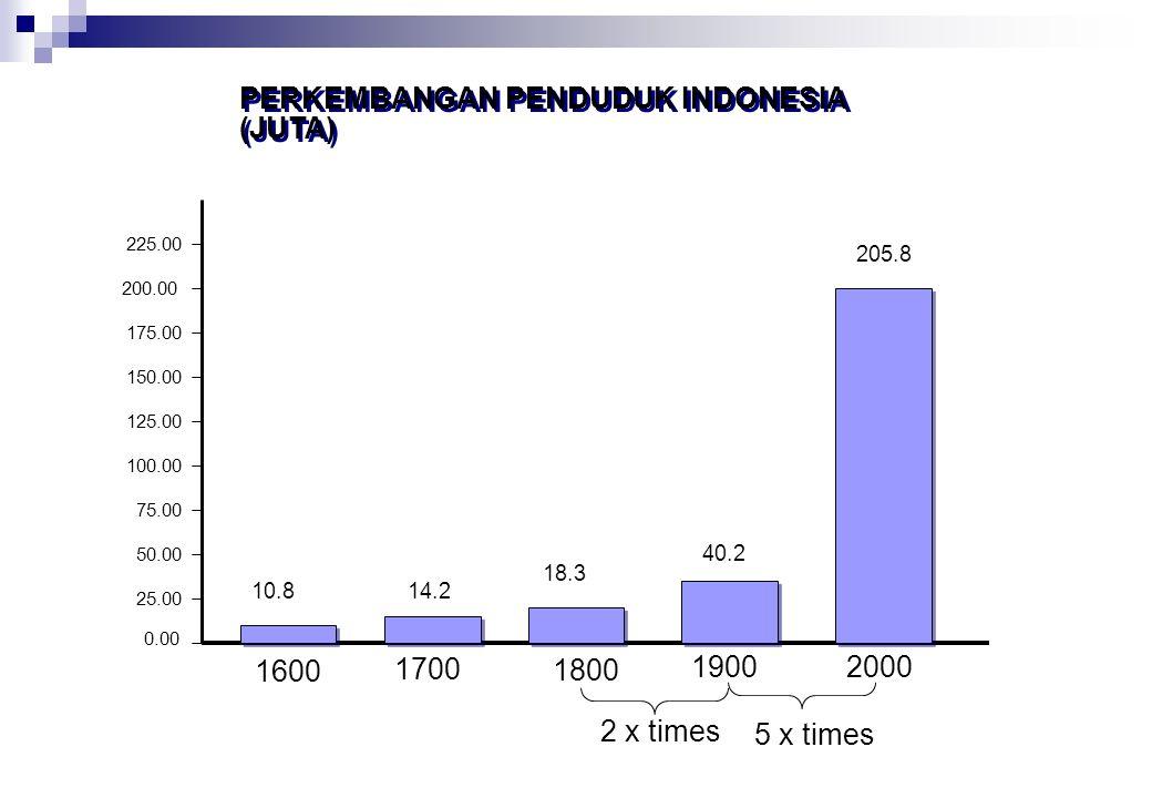 PERINGKAT NEGARA BERDASARKAN JUMLAH PENDUDUK, TAHUN 2009 NEGARA JUMLAH PENDUDUK (Jutaan) 1.China 1.346 2.India 1.198 3. Amerika Serikat 315 4.Indonesi