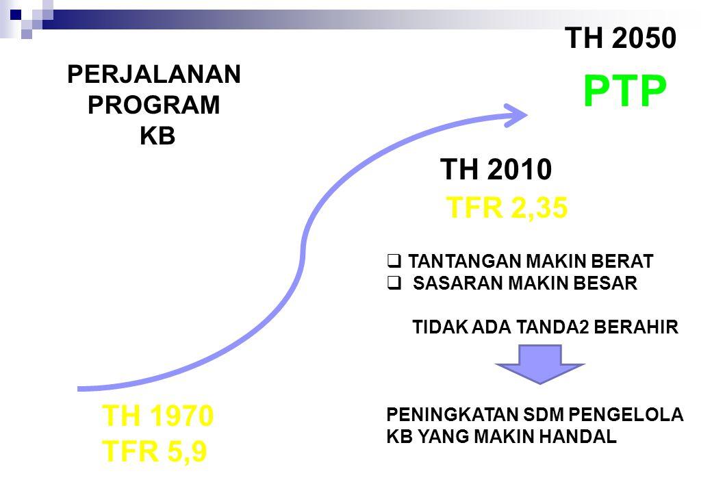 TH 2050 PTP  TANTANGAN MAKIN BERAT  SASARAN MAKIN BESAR TIDAK ADA TANDA2 BERAHIR PENINGKATAN SDM PENGELOLA KB YANG MAKIN HANDAL TH 2010 TFR 2,35 PERJALANAN PROGRAM KB TH 1970 TFR 5,9