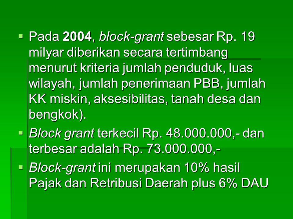  Pada 2004, block-grant sebesar Rp. 19 milyar diberikan secara tertimbang menurut kriteria jumlah penduduk, luas wilayah, jumlah penerimaan PBB, juml