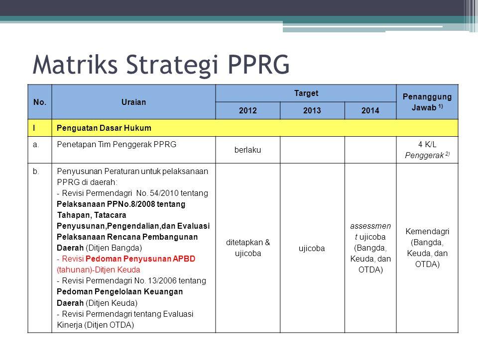 Matriks Strategi PPRG No.Uraian Target Penanggung Jawab 1) 201220132014 IPenguatan Dasar Hukum a.Penetapan Tim Penggerak PPRG berlaku 4 K/L Penggerak
