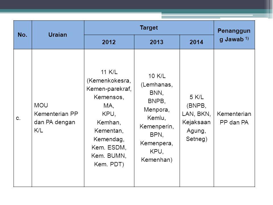 No.Uraian Target Penanggun g Jawab 1) 201220132014 c. MOU Kementerian PP dan PA dengan K/L 11 K/L (Kemenkokesra, Kemen-parekraf, Kemensos, MA, KPU, Ke