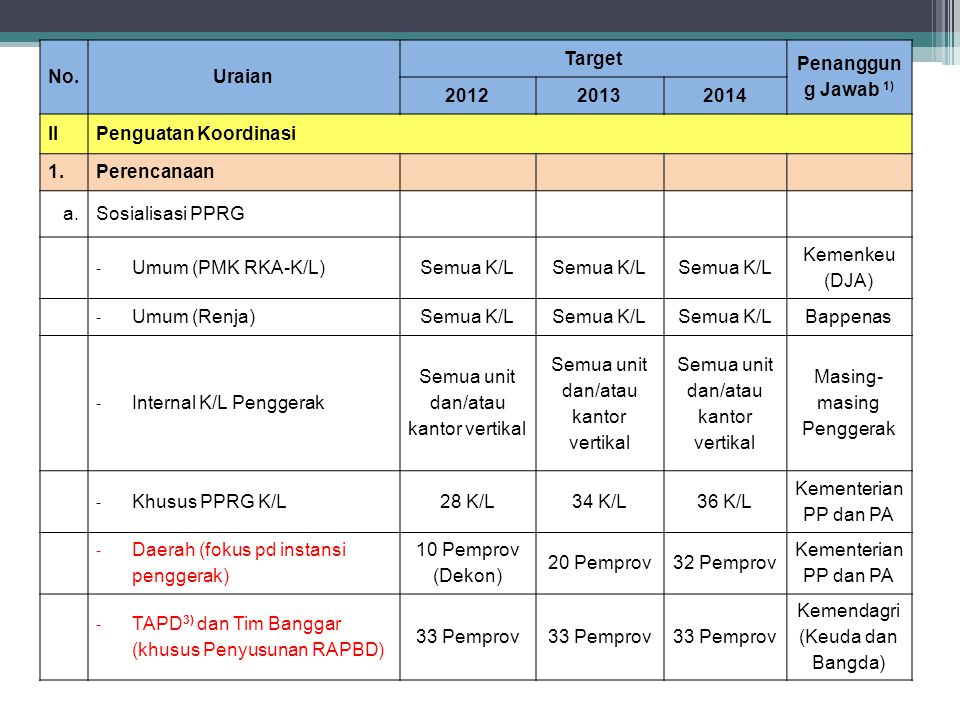 No.Uraian Target Penanggun g Jawab 1) 201220132014 IIPenguatan Koordinasi 1.Perencanaan a.Sosialisasi PPRG - Umum (PMK RKA-K/L)Semua K/L Kemenkeu (DJA