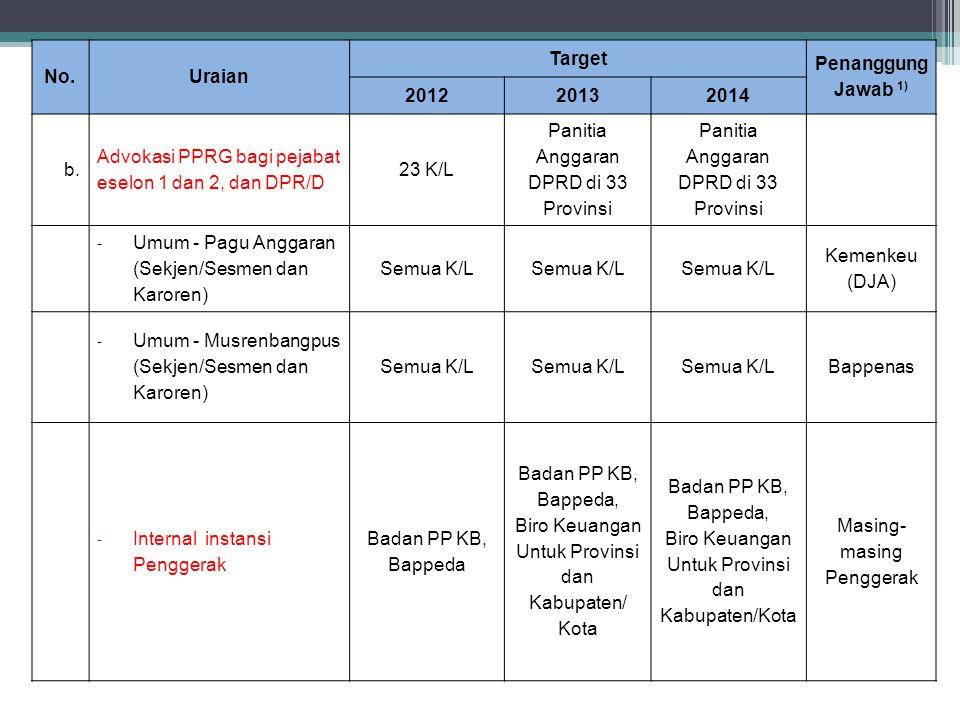 No.Uraian Target Penanggung Jawab 1) 201220132014 b. Advokasi PPRG bagi pejabat eselon 1 dan 2, dan DPR/D 23 K/L Panitia Anggaran DPRD di 33 Provinsi
