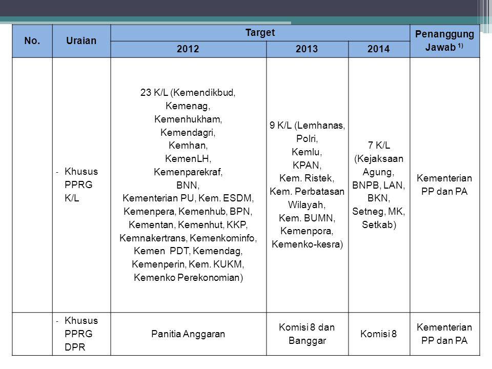 No.Uraian Target Penanggung Jawab 1) 201220132014 - Khusus PPRG K/L 23 K/L (Kemendikbud, Kemenag, Kemenhukham, Kemendagri, Kemhan, KemenLH, Kemenparek