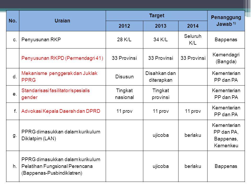 No.Uraian Target Penanggung Jawab 1) 201220132014 c.Penyusunan RKP28 K/L34 K/L Seluruh K/L Bappenas Penyusunan RKPD (Permendagri 41)33 Provinsi Kemend